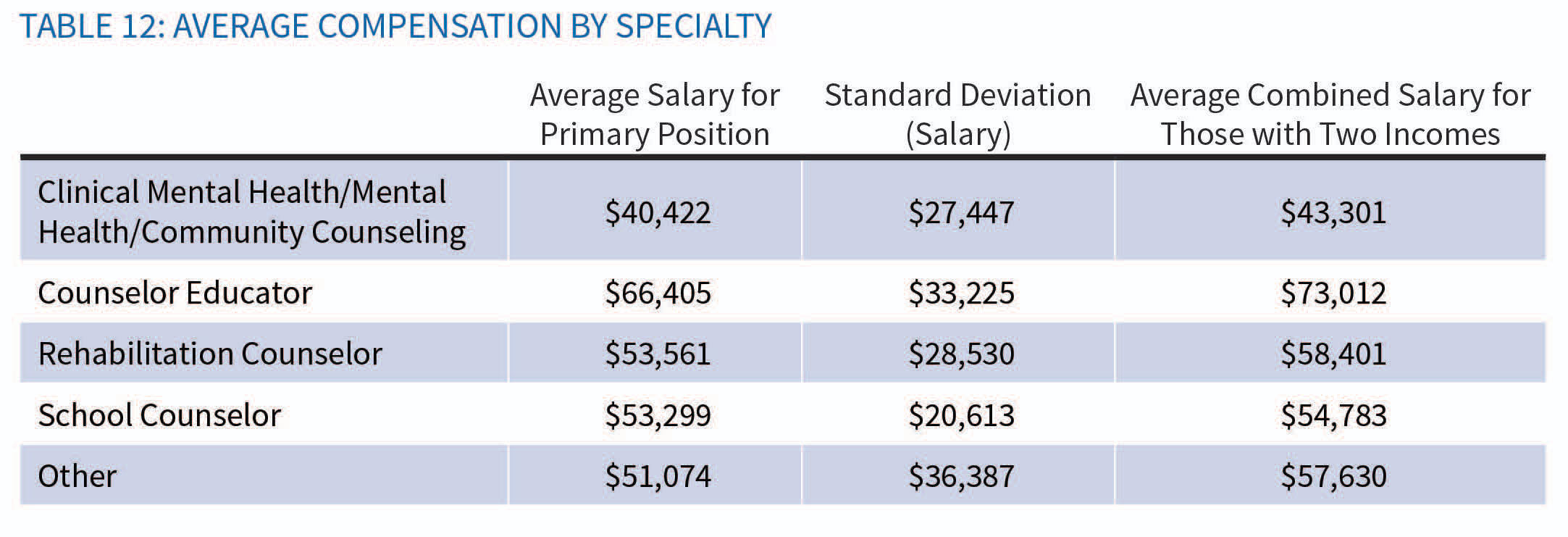 aca's first counselor compensation study reports varied pay, good, Human Body